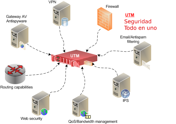 UTM Firewall